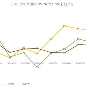 保有中の米国株 今週の値動き(2020/8/1)