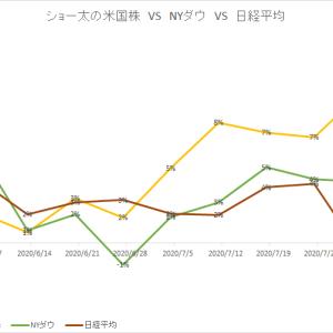 保有中の米国株 今週の値動き(2020/8/8)