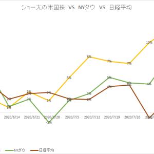 保有中の米国株 今週の値動き(2020/8/15)