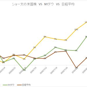 保有中の米国株 今週の値動き(2020/8/22)