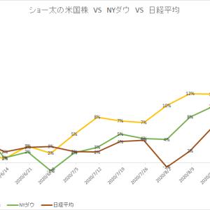 保有中の米国株 今週の値動き(2020/8/29)