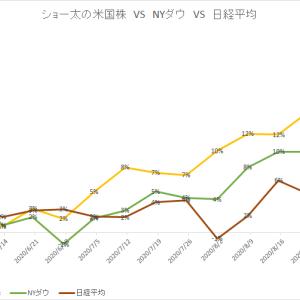 保有中の米国株 今週の値動き(2020/9/5)