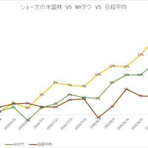 保有中の米国株 今週の値動き(2020/9/12)