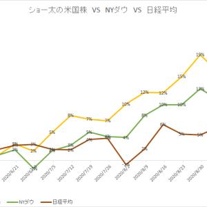 保有中の米国株 今週の値動き(2020/9/19)