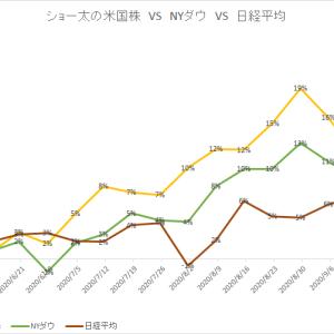 保有中の米国株 今週の値動き(2020/9/26)
