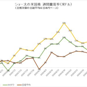 保有中の米国株 今週の値動き(2020/10/17)