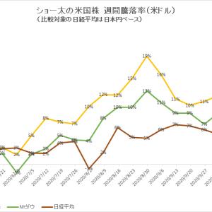 保有中の米国株 今週の値動き(2020/10/24)