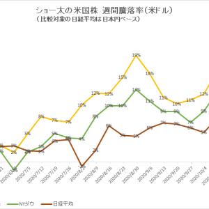 保有中の米国株 今週の値動き(2020/10/31)