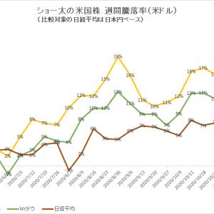 保有中の米国株 今週の値動き(2020/11/21)
