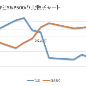 保有中の金ETFは2週連続の下落です