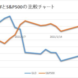 保有中の金ETFは相変わらず軟調に推移しています