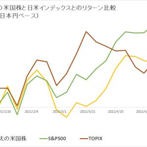 保有米国株 vs 日米インデックス (2021年5月4週目)