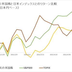 保有米国株 vs 日米インデックス (2021年6月1週目)