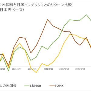 保有米国株 vs 日米インデックス (2021年6月2週目)
