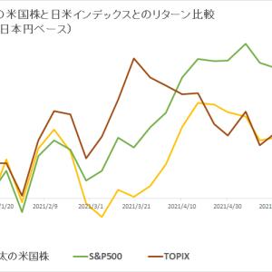 保有米国株 vs 日米インデックス (2021年6月3週目)