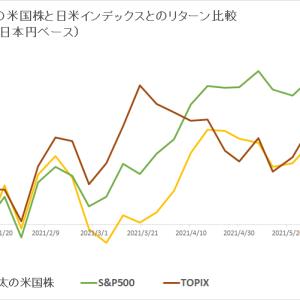 保有米国株 vs 日米インデックス (2021年6月4週目)