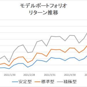 eMAXIS Slimのインデックスファンドで分散投資(~2021/6/25)