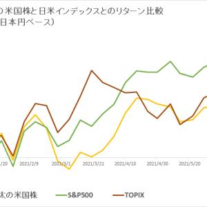 保有米国株 vs 日米インデックス (2021年7月1週目)