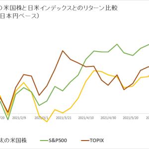 保有米国株 vs 日米インデックス (2021年7月2週目)