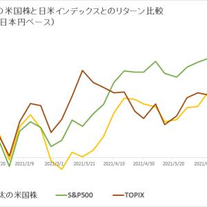 保有米国株 vs 日米インデックス (2021年7月3週目)
