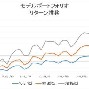 eMAXIS Slimのインデックスファンドで分散投資(~2021/7/16)