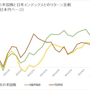 保有米国株 vs 日米インデックス (2021年7月4週目)