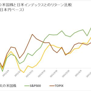 保有米国株 vs 日米インデックス (2021年7月5週目)