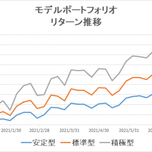 eMAXIS Slimのインデックスファンドで分散投資(~2021/7/30)