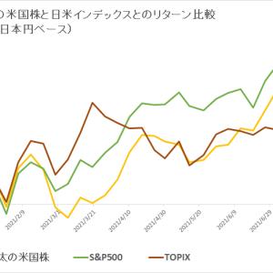 保有米国株 vs 日米インデックス (2021年8月1週目)