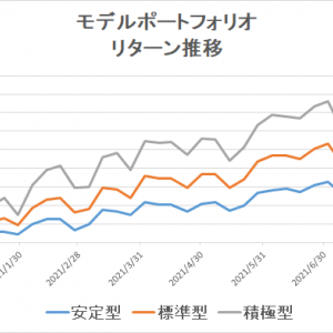 eMAXIS Slimのインデックスファンドで分散投資(~2021/8/6)