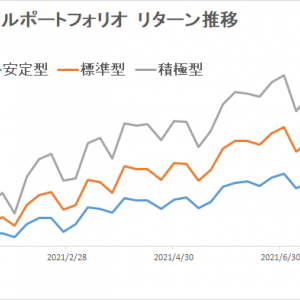 eMAXIS Slimのインデックスファンドで分散投資(~2021/8/20)
