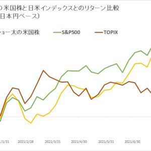 保有米国株 vs 日米インデックス (2021年9月1週目)