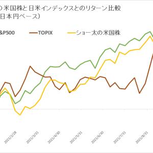 保有米国株 vs 日米インデックス (2021年10月2週目)