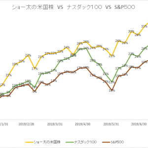保有中の米国株 今週の値動き(2019/8/17)