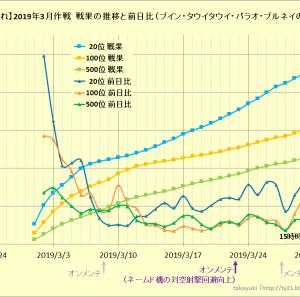 【艦これ】2019年3月作戦 戦果の推移と前日比について