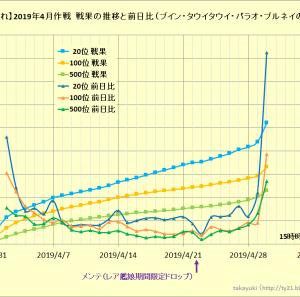【艦これ】2019年4月作戦 戦果の推移と前日比について