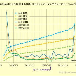 【艦これ】2019年5月作戦 戦果の推移と前日比について