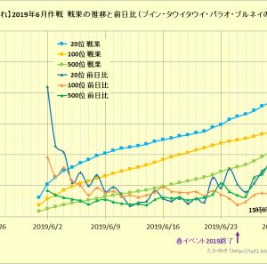 【艦これ】2019年6月作戦 戦果の推移と前日比について