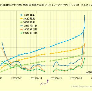 【艦これ】2019年7月作戦 戦果の推移と前日比について