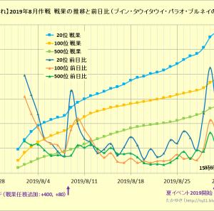 【艦これ】2019年8月作戦 戦果の推移と前日比について