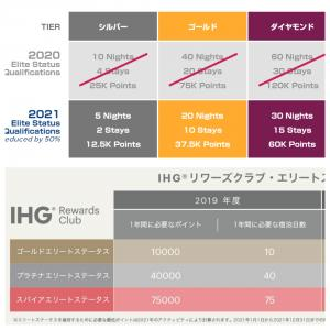2021年ホテル上級会員資格取得が緩和(IHG・ヒルトン・マリオット)