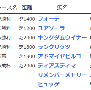 result_2020.1.18-19◆ディアスティマ (G3京成杯3着)・アドマイヤビルゴ (新馬勝ち)など