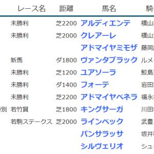 result_2020.1.25-26◆ ヴァンタブラック(新馬勝ち)・フォーテ(未勝利勝ち)など