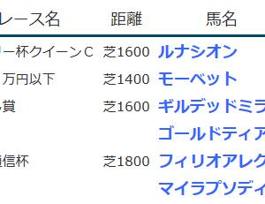 result_2020.2.15-16◆フィリオアレグロ(G3共同通信杯3着)など