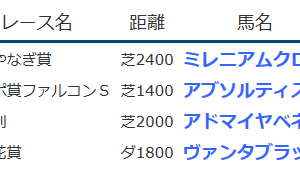 result_2020.2.29-3.14-15◆アドマイヤベネラ(未勝利勝ち)など