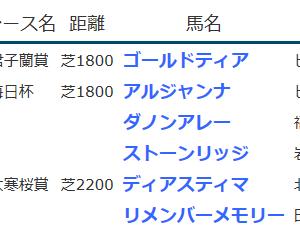 result_2020.3.28-29◆アルジャンナ(G3毎日杯2着)・ダノンアレー(同3着)など
