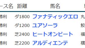 result_2020.4.4-5◆アルディエンテ(未勝利勝ち)など