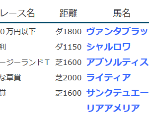 result_2020.4.11-12◆シャルロワ(未勝利勝ち)など