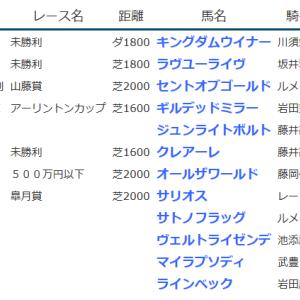 result_2020.3.18-19◆サリオス(G1皐月賞2着)・サトノフラッグ(同5着)、ギルデッドミラー(G3アーリントンC2着)、セントオブゴールド(山藤賞勝ち)など