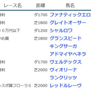 result_2020.4.25-26◆グランスピード(あやめ賞勝ち)、グレイトオーサー(未勝利勝ち)など